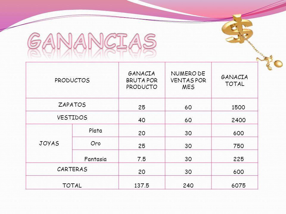 PRODUCTOS GANACIA BRUTA POR PRODUCTO NUMERO DE VENTAS POR MES GANACIA TOTAL ZAPATOS 25601500 VESTIDOS 40602400 JOYAS Plata 2030600 Oro 2530750 Fantasia7.530225 CARTERAS 2030600 TOTAL137.52406075