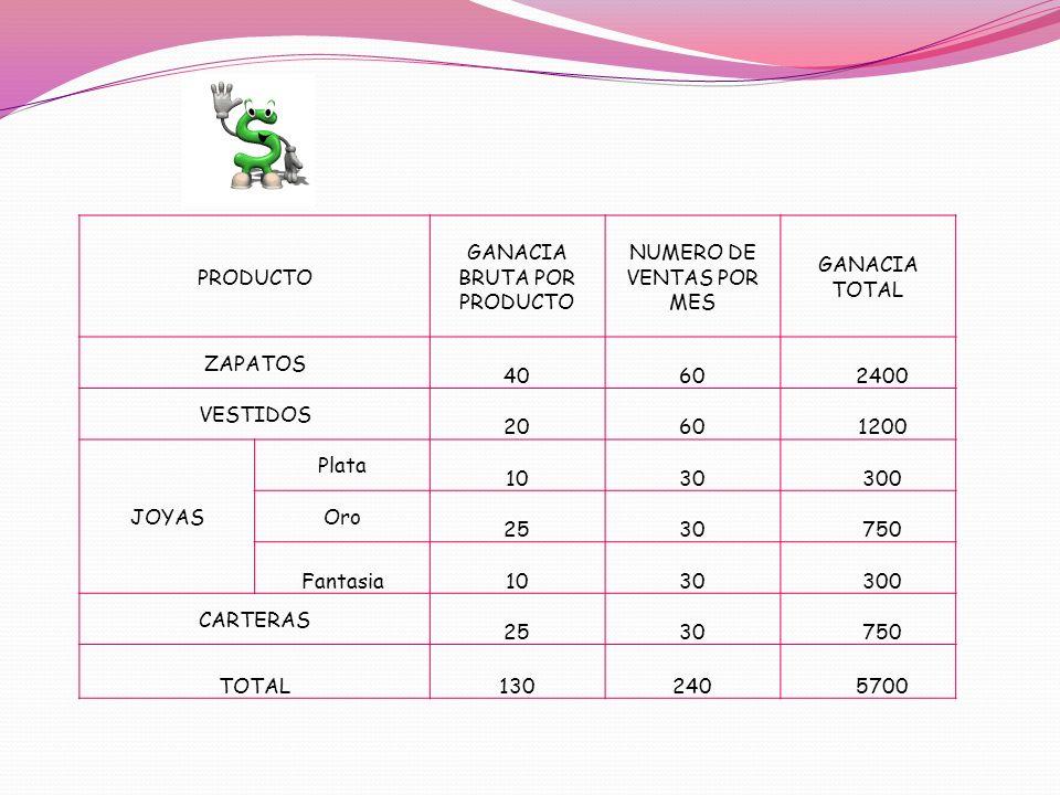 PRODUCTO GANACIA BRUTA POR PRODUCTO NUMERO DE VENTAS POR MES GANACIA TOTAL ZAPATOS 40602400 VESTIDOS 20601200 JOYAS Plata 1030300 Oro 2530750 Fantasia