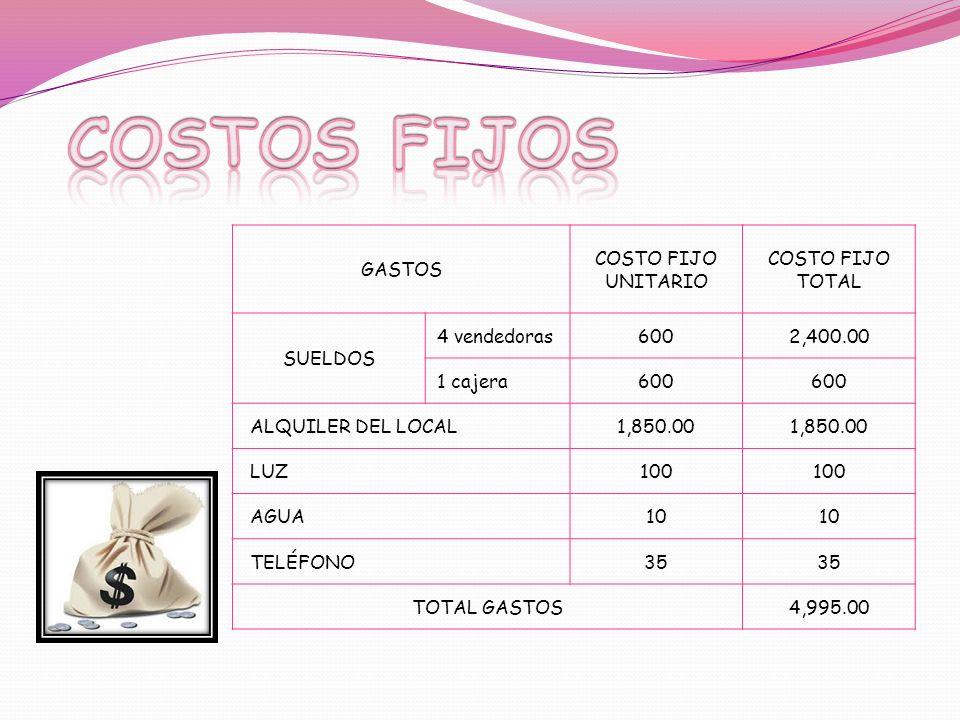 GASTOS COSTO FIJO UNITARIO COSTO FIJO TOTAL SUELDOS 4 vendedoras6002,400.00 1 cajera600 ALQUILER DEL LOCAL1,850.00 LUZ100 AGUA10 TELÉFONO35 TOTAL GAST