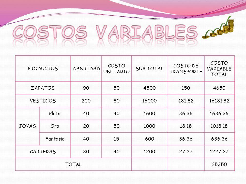 PRODUCTOS CANTIDAD COSTO UNITARIO SUB TOTAL COSTO DE TRANSPORTE COSTO VARIABLE TOTAL ZAPATOS905045001504650 VESTIDOS2008016000181.8216181.82 JOYAS Pla