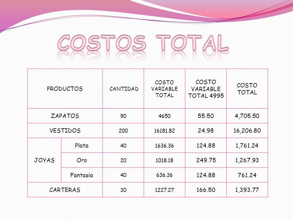PRODUCTOS CANTIDAD COSTO VARIABLE TOTAL COSTO VARIABLE TOTAL 4995 COSTO TOTAL ZAPATOS 904650 55.504,705.50 VESTIDOS 20016181.82 24.9816,206.80 JOYAS P