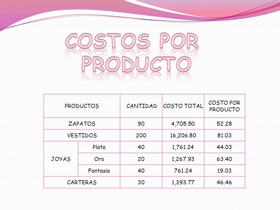PRODUCTOS CANTIDADCOSTO TOTAL COSTO POR PRODUCTO ZAPATOS904,705.5052.28 VESTIDOS20016,206.8081.03 JOYAS Plata401,761.2444.03 Oro201,267.9363.40 Fantas