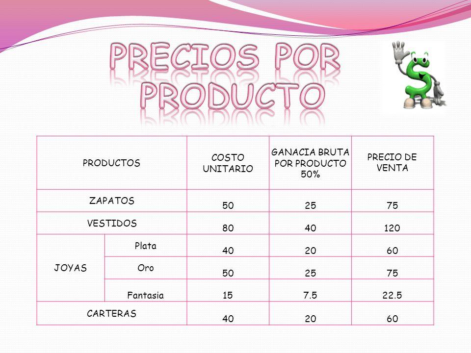 PRODUCTOS COSTO UNITARIO GANACIA BRUTA POR PRODUCTO 50% PRECIO DE VENTA ZAPATOS 502575 VESTIDOS 8040120 JOYAS Plata 402060 Oro 502575 Fantasia157.522.5 CARTERAS 402060