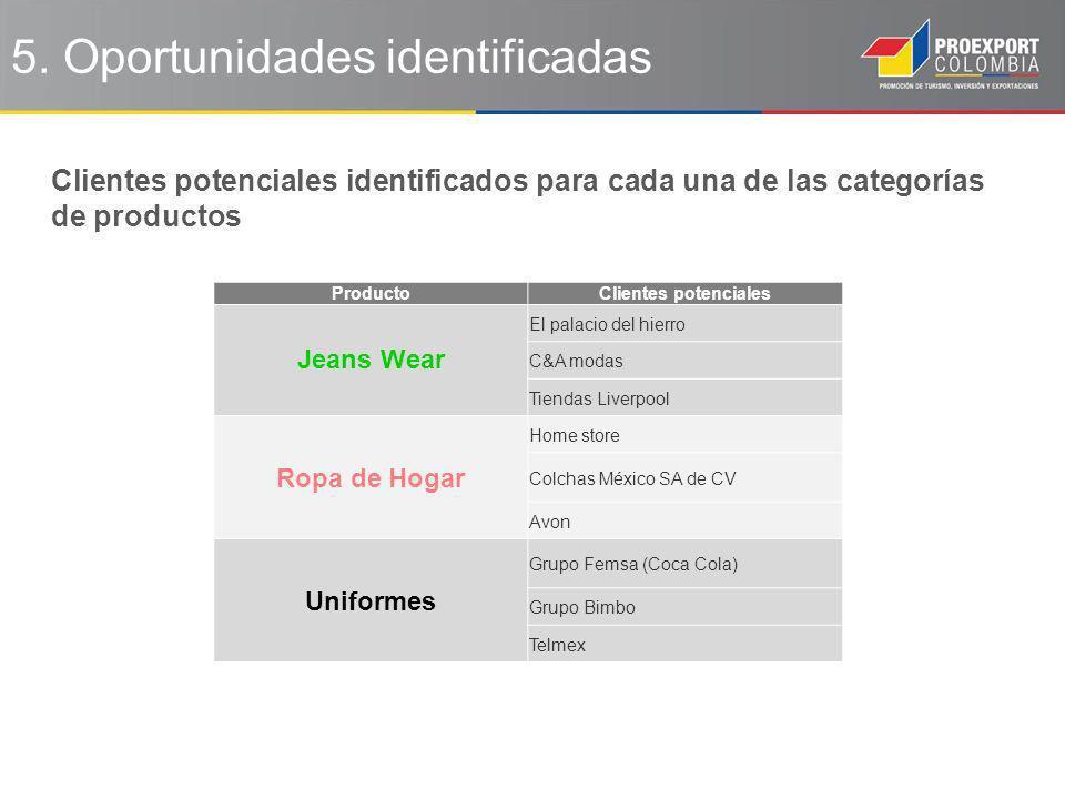 5. Oportunidades identificadas Clientes potenciales identificados para cada una de las categorías de productos ProductoClientes potenciales Jeans Wear