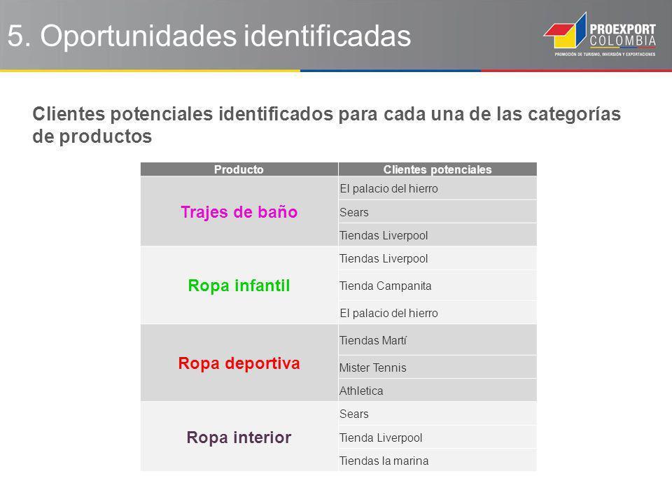 5. Oportunidades identificadas Clientes potenciales identificados para cada una de las categorías de productos Producto Clientes potenciales Trajes de