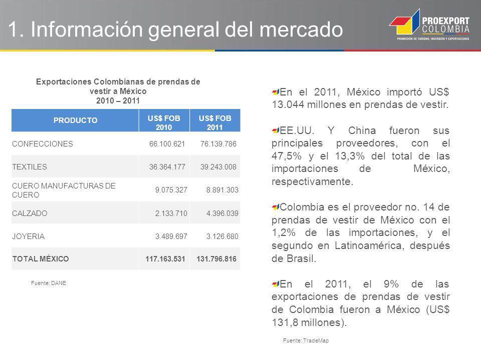 En el 2011, México importó US$ 13.044 millones en prendas de vestir. EE.UU. Y China fueron sus principales proveedores, con el 47,5% y el 13,3% del to