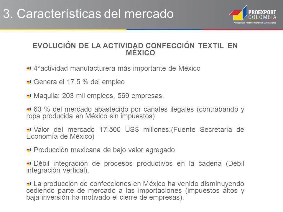 3. Características del mercado EVOLUCIÓN DE LA ACTIVIDAD CONFECCIÓN TEXTIL EN MÉXICO 4°actividad manufacturera más importante de México Genera el 17.5