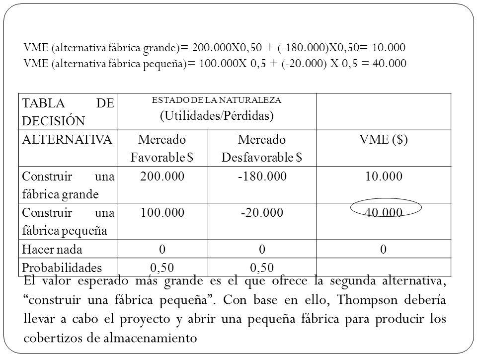 TABLA DE DECISIÓN ESTADO DE LA NATURALEZA (Utilidades/Pérdidas) ALTERNATIVA Mercado Favorable $ Mercado Desfavorable $ VME ($) Construir una fábrica g