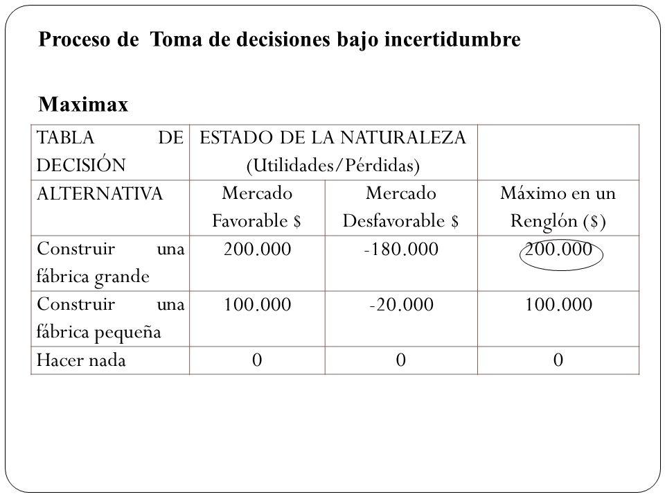 TABLA DE DECISIÓN ESTADO DE LA NATURALEZA (Utilidades/Pérdidas) ALTERNATIVAMercado Favorable $ Mercado Desfavorable $ Máximo en un Renglón ($) Constru