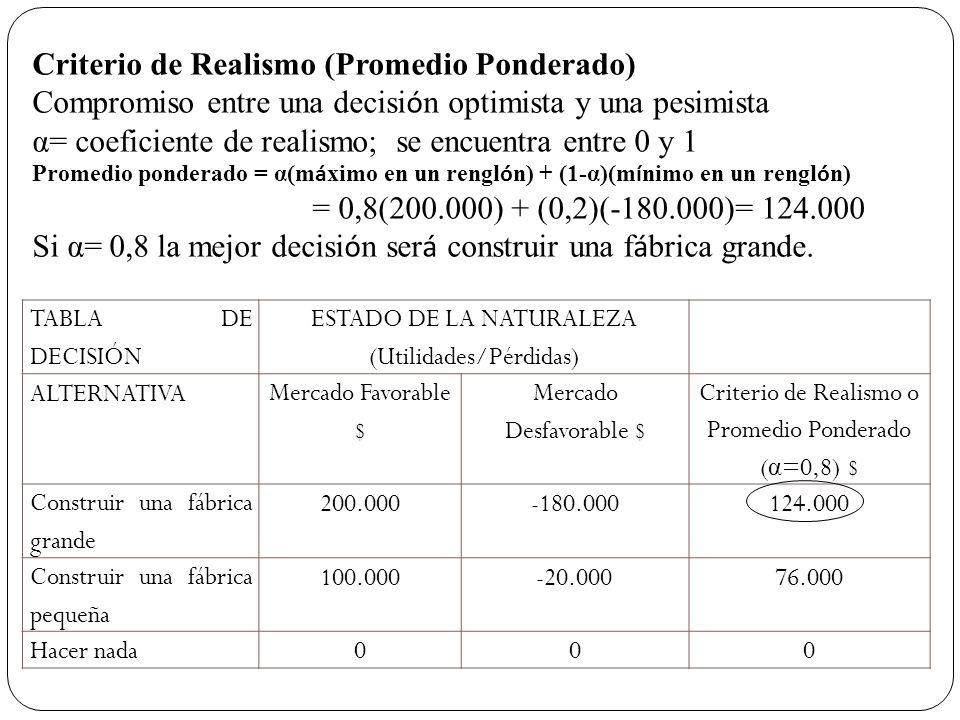 TABLA DE DECISIÓN ESTADO DE LA NATURALEZA (Utilidades/Pérdidas) ALTERNATIVA Mercado Favorable $ Mercado Desfavorable $ Criterio de Realismo o Promedio