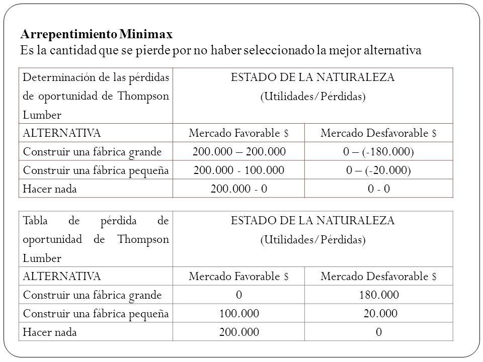 Determinación de las pérdidas de oportunidad de Thompson Lumber ESTADO DE LA NATURALEZA (Utilidades/Pérdidas) ALTERNATIVAMercado Favorable $Mercado De
