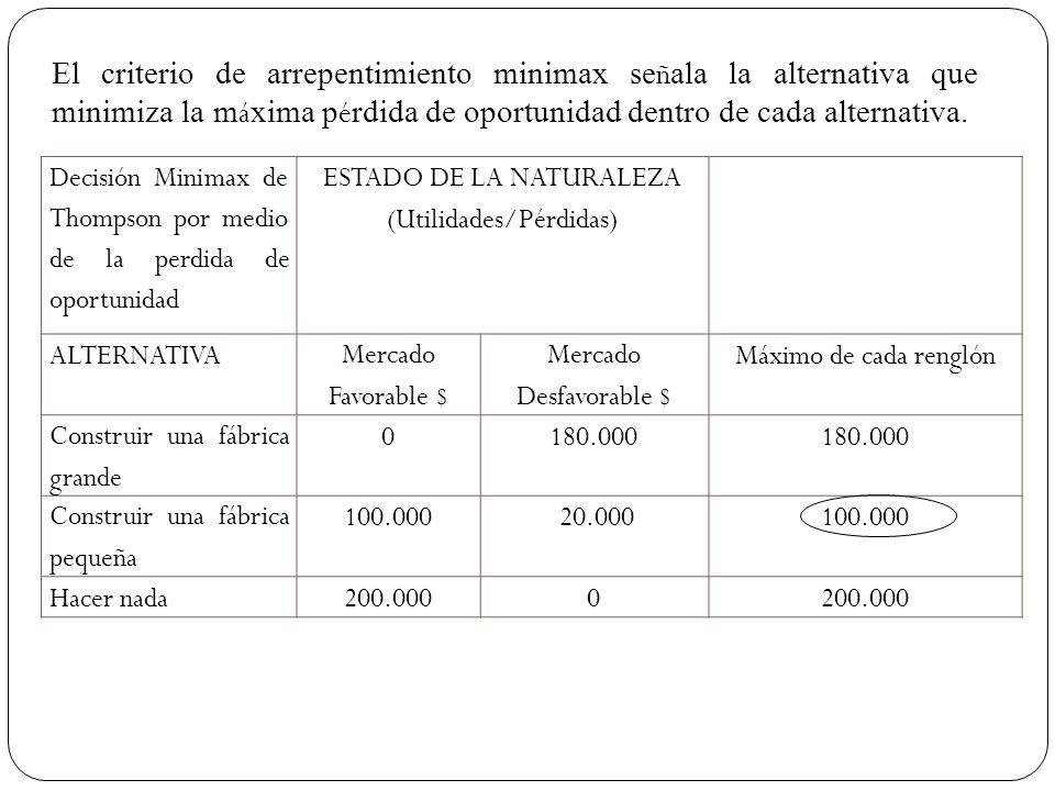 Decisión Minimax de Thompson por medio de la perdida de oportunidad ESTADO DE LA NATURALEZA (Utilidades/Pérdidas) ALTERNATIVA Mercado Favorable $ Merc