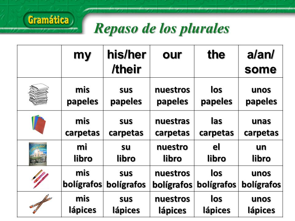 my his/her /their ourthea/an/some mispapelessuspapelesnuestrospapeleslospapelesunospapeles mis carpetas sus carpetas nuestras carpetas las carpetas unas carpetas mi libro librosulibro nuestro libro ellibrounlibro mis bolígrafos sus bolígrafos nuestros bolígrafos los bolígrafos unos bolígrafos mis lápices sus lápices nuestros lápices loslápices unos lápices Repaso de los plurales