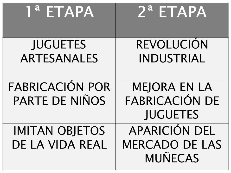 1ª ETAPA2ª ETAPA JUGUETES ARTESANALES REVOLUCIÓN INDUSTRIAL FABRICACIÓN POR PARTE DE NIÑOS MEJORA EN LA FABRICACIÓN DE JUGUETES IMITAN OBJETOS DE LA V