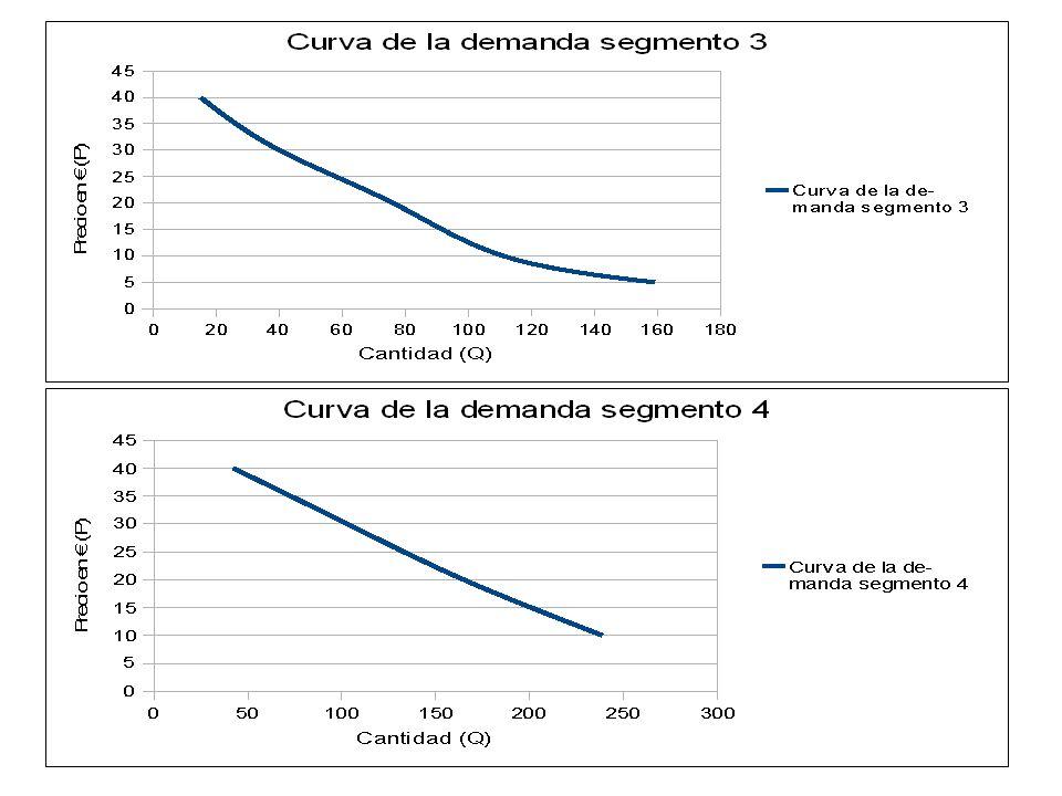 30-40: E= 1,17 Demanda elástica 20-30: E= 0,65 Demanda inelástica 10-20: E= 0,29 Demanda inelástica 5- 30: E= 0,30 Demanda inelástica
