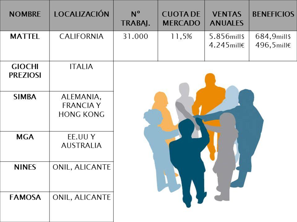 NOMBRELOCALIZACIÓNNº TRABAJ. CUOTA DE MERCADO VENTAS ANUALES BENEFICIOS MATTELCALIFORNIA31.00011,5%5.856 mill$ 4.245 mill 684,9 mill$ 496,5 mill GIOCH