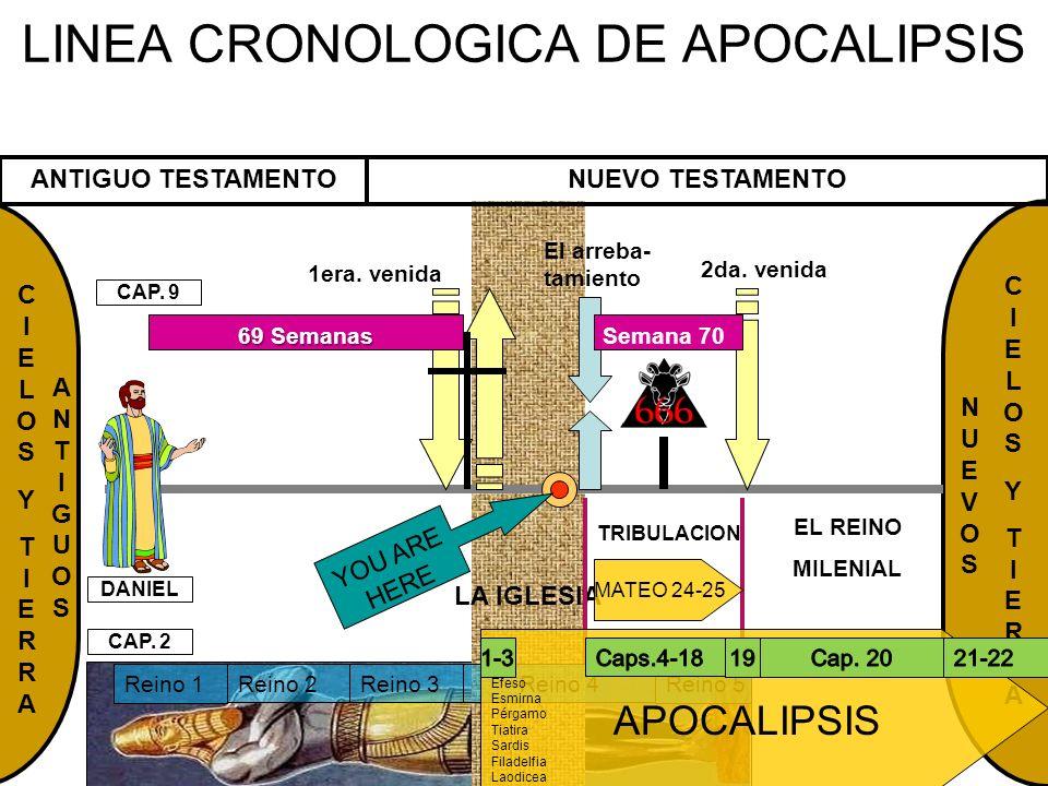 NUEVOSNUEVOS CIELOSYTIERRACIELOSYTIERRA LINEA CRONOLOGICA DE APOCALIPSIS DANIEL EL REINO MILENIAL El arreba- tamiento 2da. venida CIELOSYTIERRACIELOSY