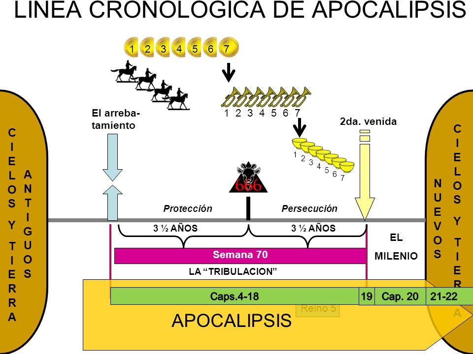NUEVOSNUEVOS CIELOSYTIERRACIELOSYTIERRA LINEA CRONOLOGICA DE APOCALIPSIS EL MILENIO El arreba- tamiento 2da. venida CIELOSYTIERRACIELOSYTIERRA LA TRIB