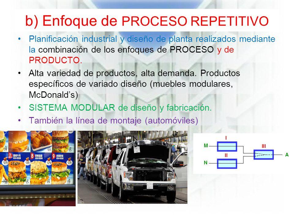 b) Enfoque de PROCESO REPETITIVO Planificación industrial y diseño de planta realizados mediante la combinación de los enfoques de PROCESO y de PRODUCTO.
