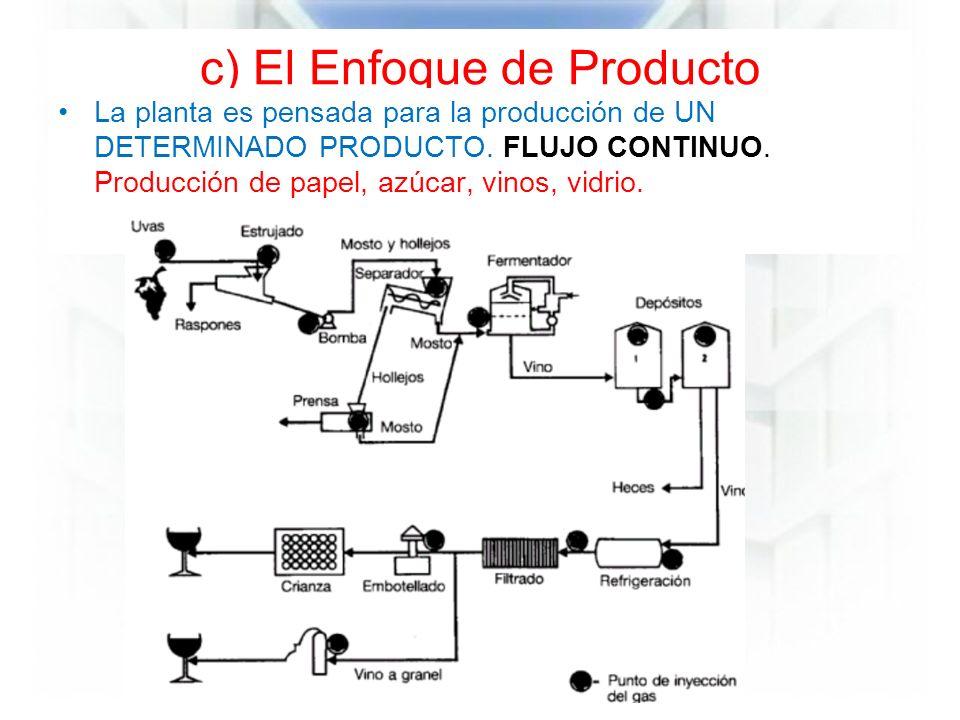 c) El Enfoque de Producto La planta es pensada para la producción de UN DETERMINADO PRODUCTO.