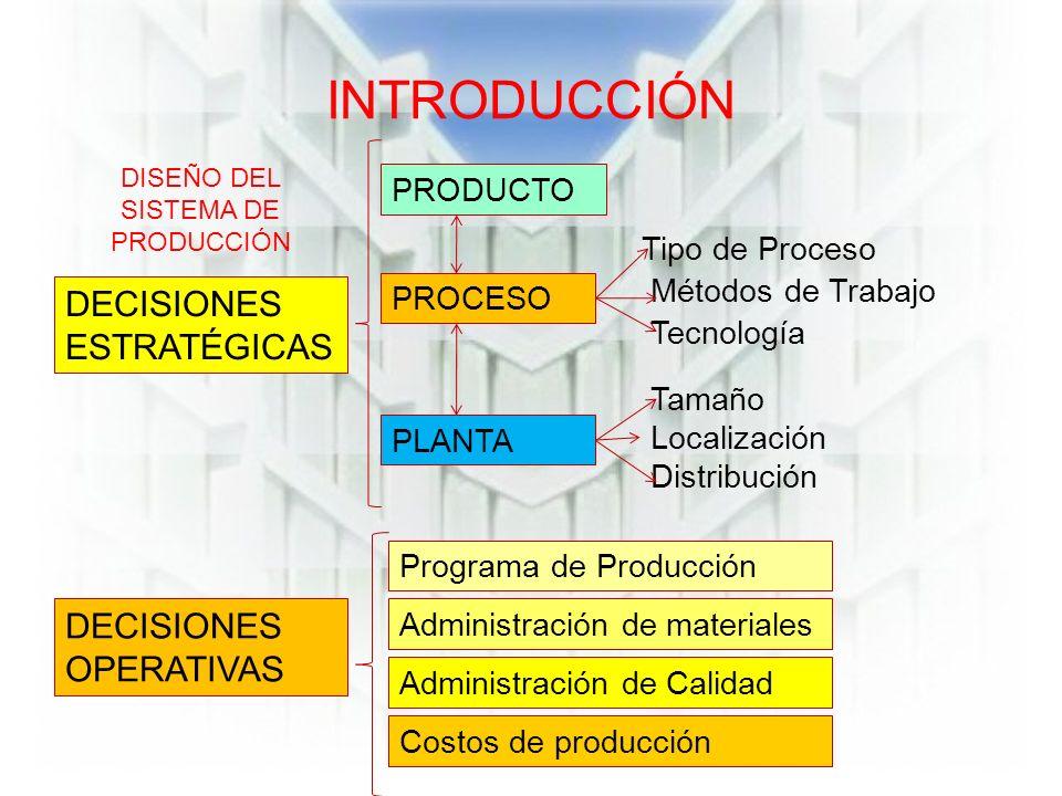 INTRODUCCIÓN DECISIONES ESTRATÉGICAS PRODUCTO PROCESO PLANTA Tipo de Proceso Métodos de Trabajo Tecnología Tamaño Localización Distribución DISEÑO DEL SISTEMA DE PRODUCCIÓN DECISIONES OPERATIVAS Programa de Producción Administración de materiales Administración de Calidad Costos de producción