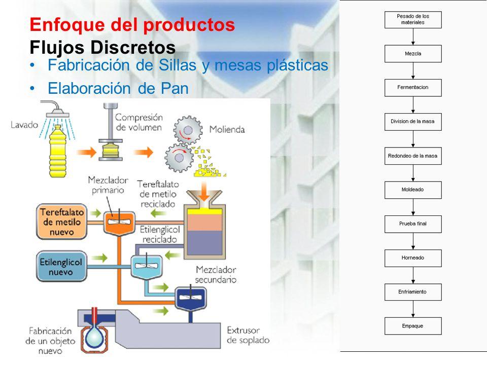Enfoque del productos Flujos Discretos Fabricación de Sillas y mesas plásticas Elaboración de Pan