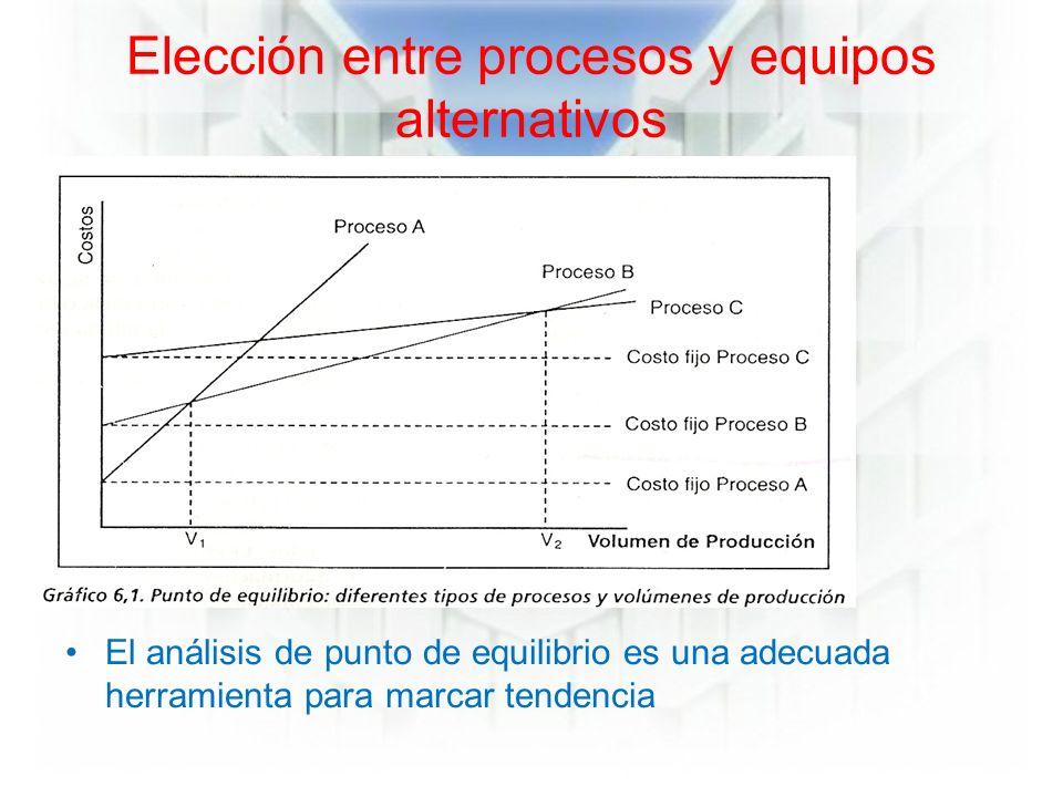 Elección entre procesos y equipos alternativos El análisis de punto de equilibrio es una adecuada herramienta para marcar tendencia