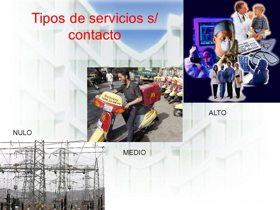 Tipos de servicios s/ contacto NULO MEDIO ALTO