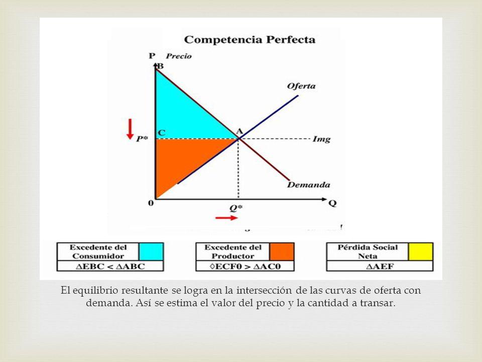 El equilibrio resultante se logra en la intersección de las curvas de oferta con demanda. Así se estima el valor del precio y la cantidad a transar.