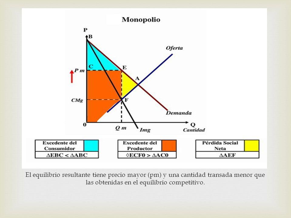 El equilibrio resultante tiene precio mayor (pm) y una cantidad transada menor que las obtenidas en el equilibrio competitivo.