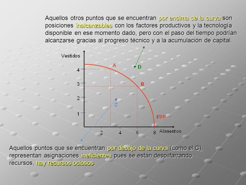 Aquellos puntos que se encuentran por debajo de la curva (como el C), representan asignaciones ineficientes pues se están despilfarrando recursos, hay