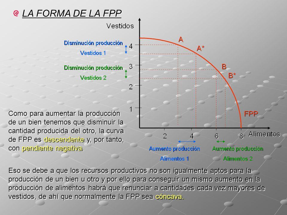 LA FORMA DE LA FPP Como para aumentar la producción de un bien tenemos que disminuir la cantidad producida del otro, la curva de FPP es descendente y, por tanto, con pendiente negativa.