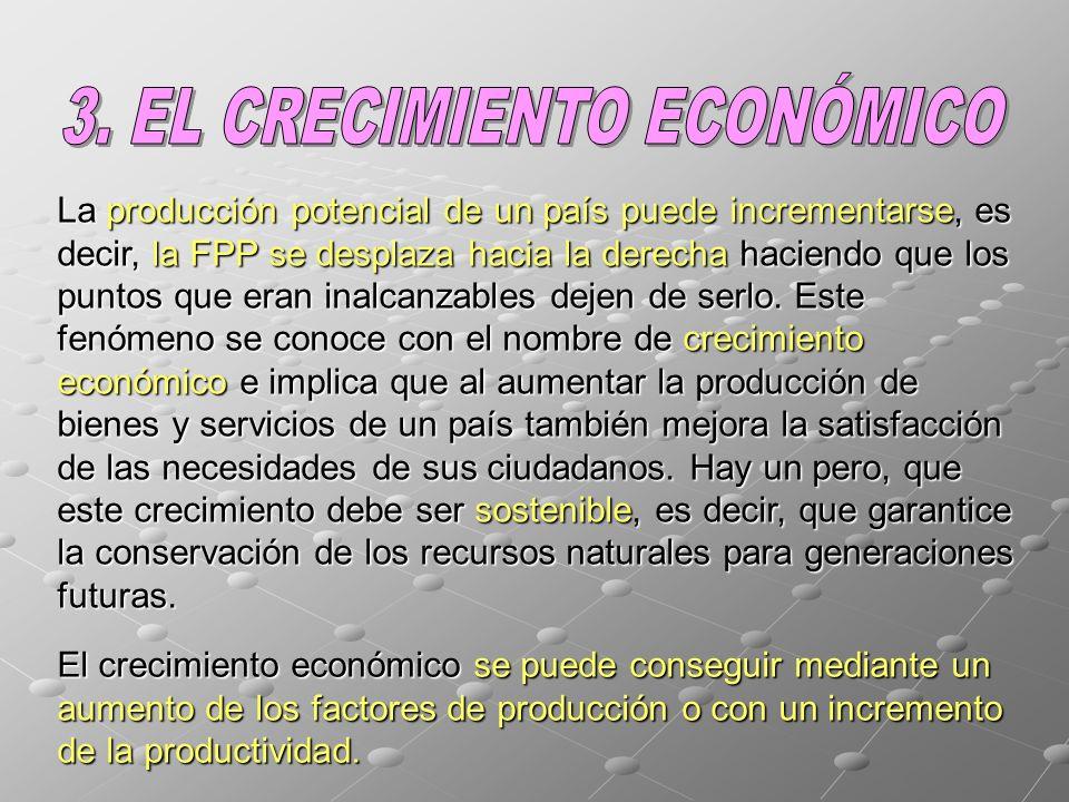 La producción potencial de un país puede incrementarse, es decir, la FPP se desplaza hacia la derecha haciendo que los puntos que eran inalcanzables dejen de serlo.
