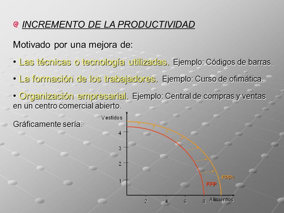 INCREMENTO DE LA PRODUCTIVIDAD Motivado por una mejora de: Las técnicas o tecnología utilizadas.