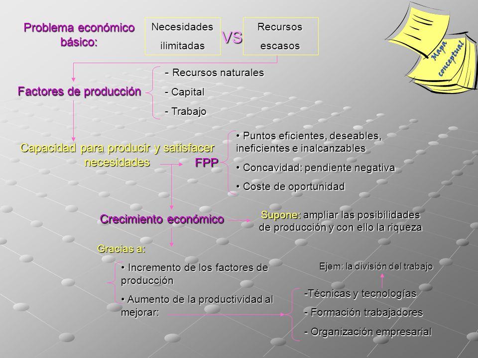 Mapaconceptual Problema económico básico: Necesidadesilimitadas VS Recursosescasos Factores de producción - Recursos naturales - Capital - Trabajo Cap