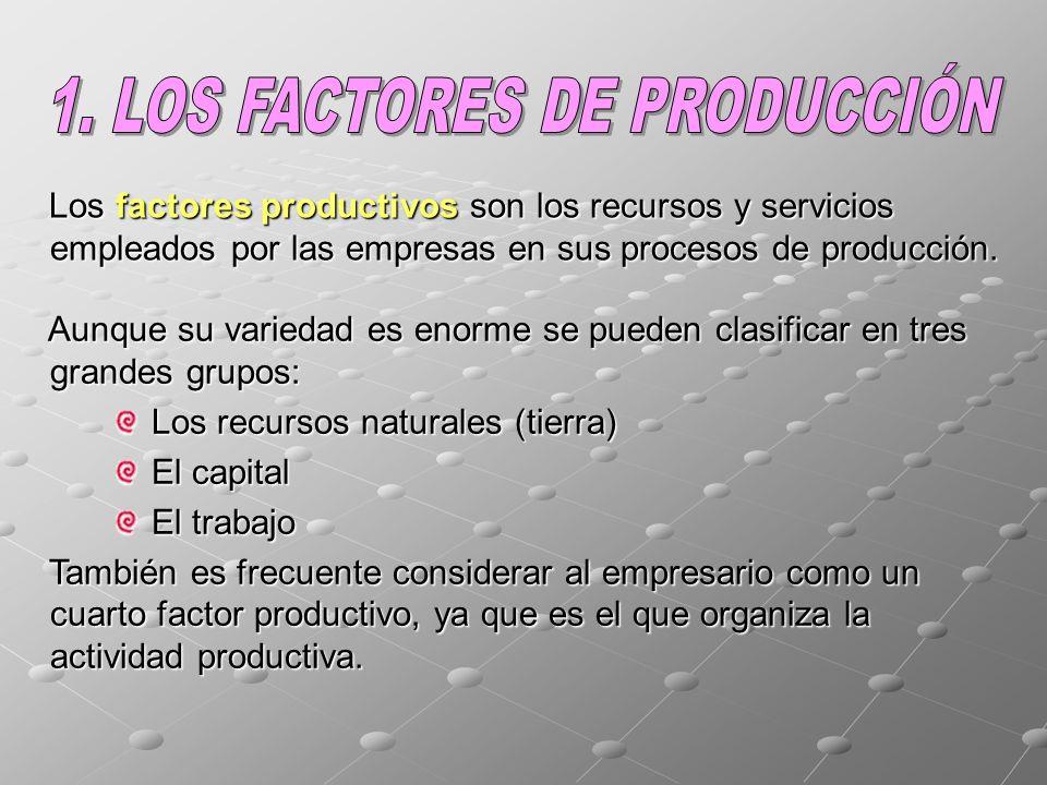 Los factores productivos son los recursos y servicios empleados por las empresas en sus procesos de producción.