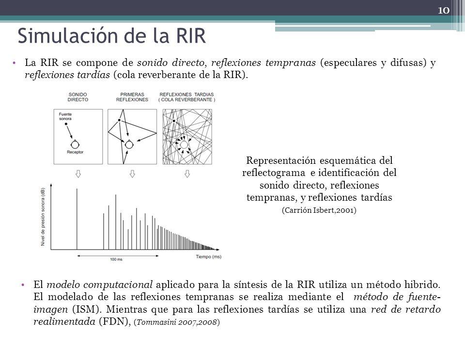 Simulación de la RIR La RIR se compone de sonido directo, reflexiones tempranas (especulares y difusas) y reflexiones tardías (cola reverberante de la
