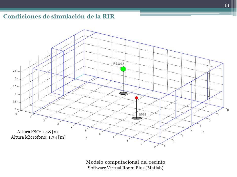 Condiciones de simulación de la RIR Modelo computacional del recinto Software Virtual Room Plus (Matlab) 11 Altura FSO: 1,48 [m] Altura Micrófono: 1,34 [m]