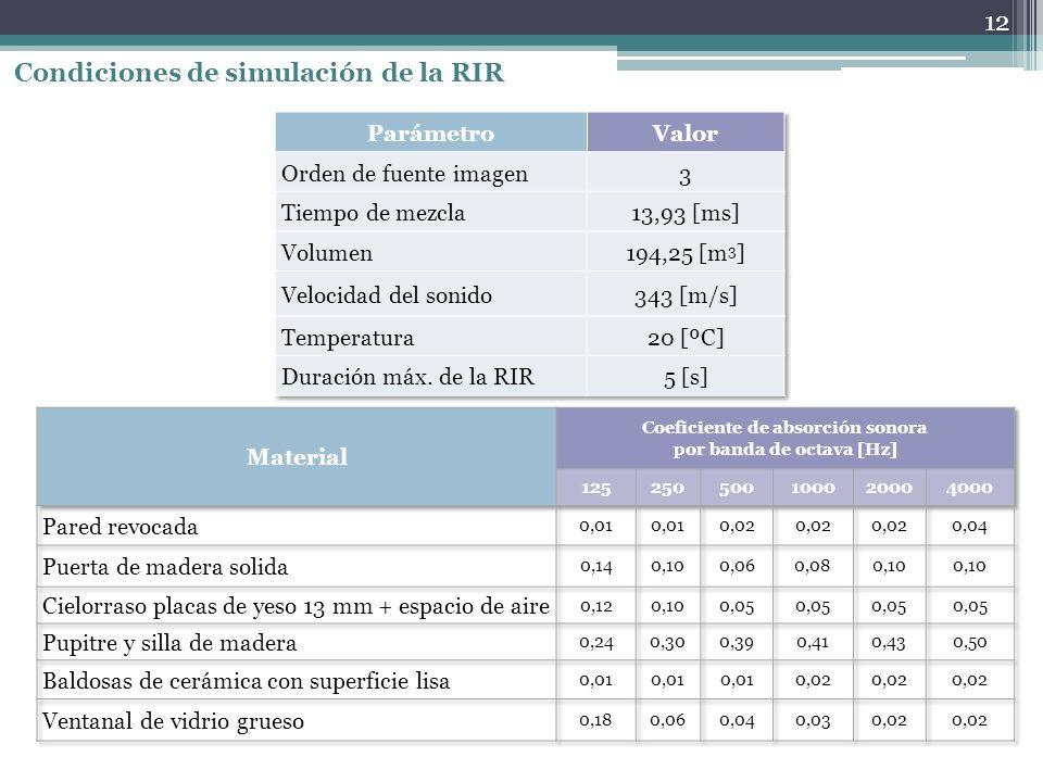 Condiciones de simulación de la RIR 12