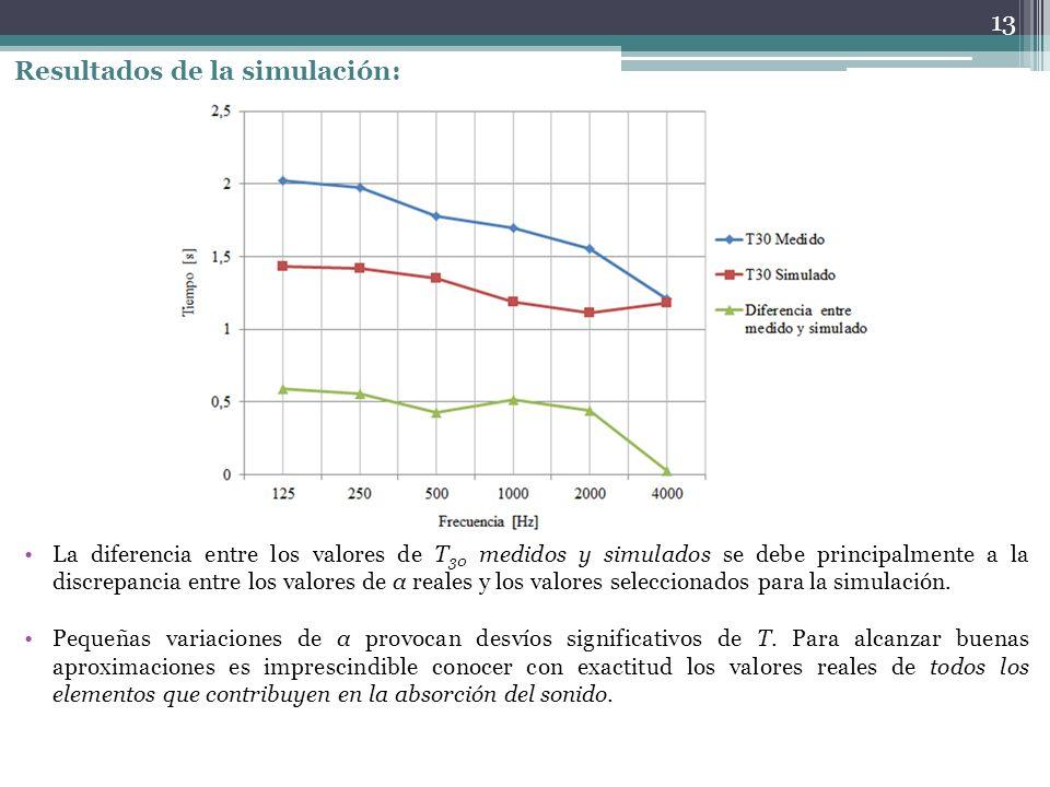 Resultados de la simulación: La diferencia entre los valores de T 30 medidos y simulados se debe principalmente a la discrepancia entre los valores de α reales y los valores seleccionados para la simulación.
