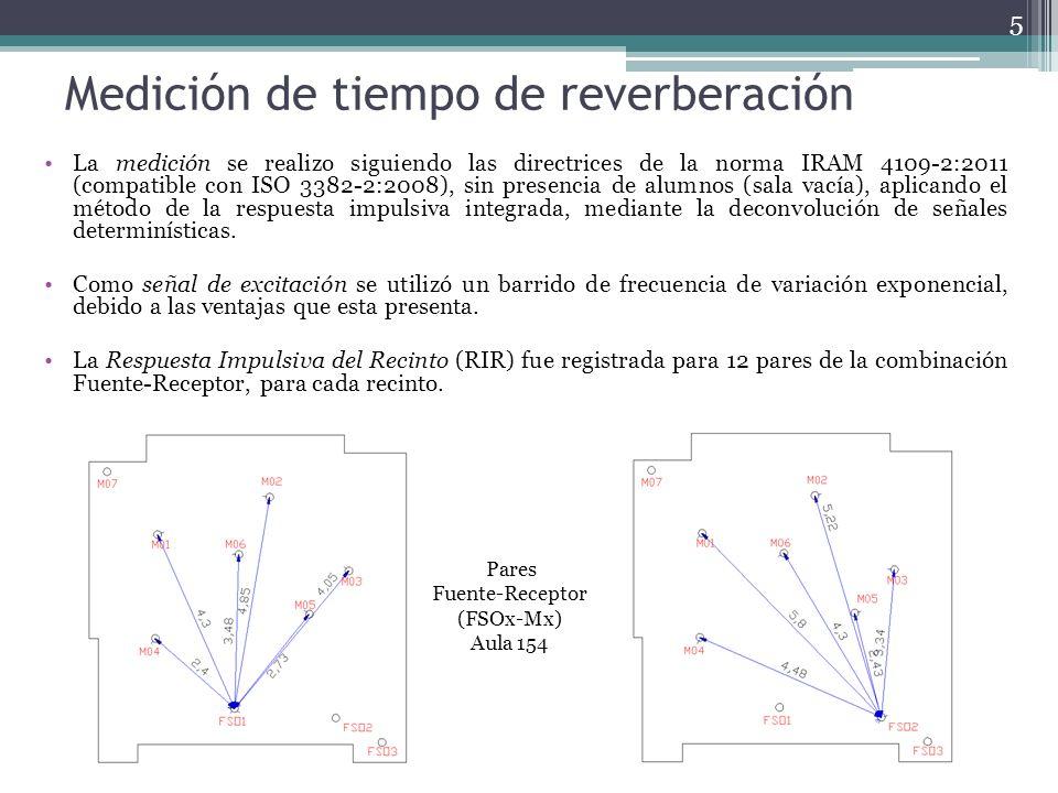 Medición de tiempo de reverberación La medición se realizo siguiendo las directrices de la norma IRAM 4109-2:2011 (compatible con ISO 3382-2:2008), sin presencia de alumnos (sala vacía), aplicando el método de la respuesta impulsiva integrada, mediante la deconvolución de señales determinísticas.