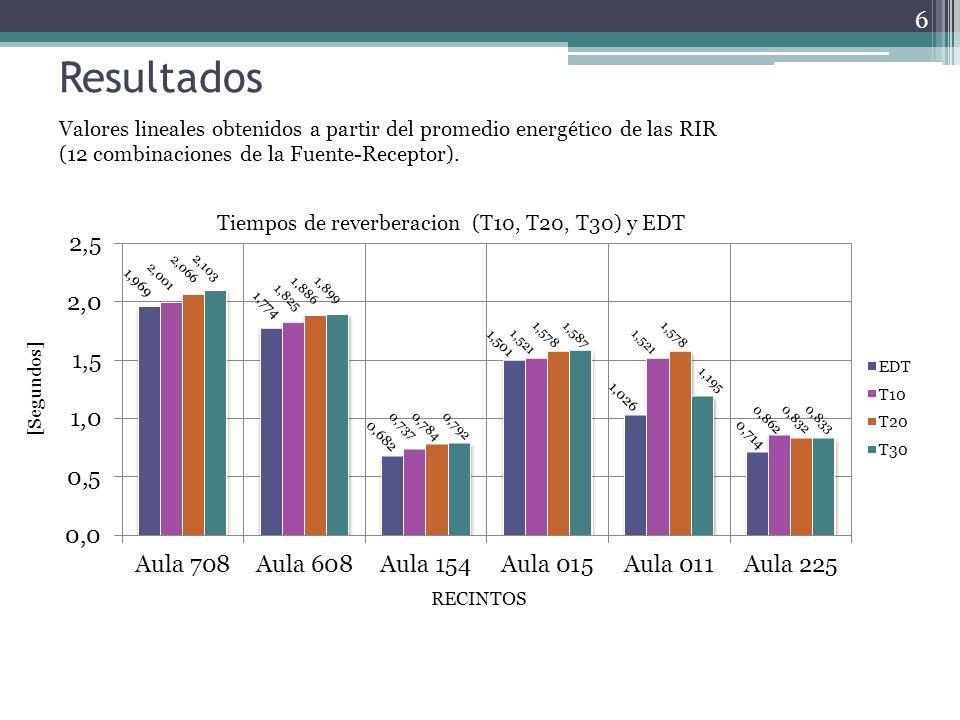 Resultados Valores lineales obtenidos a partir del promedio energético de las RIR (12 combinaciones de la Fuente-Receptor).