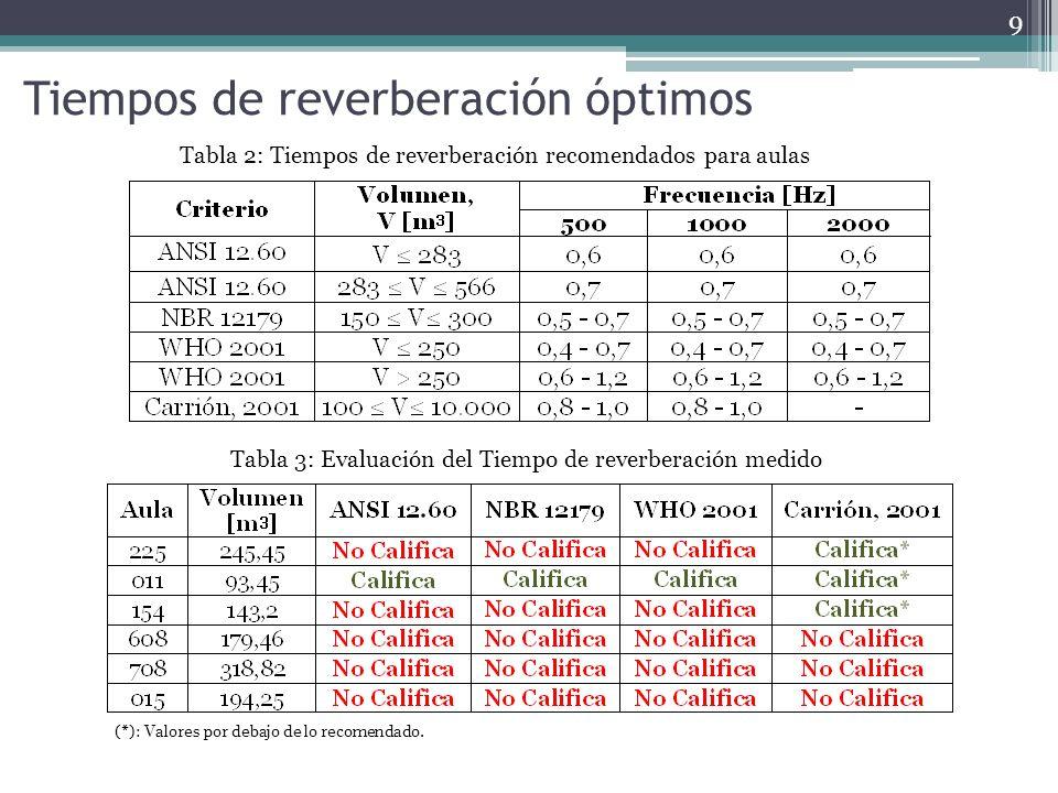 Tiempos de reverberación óptimos Tabla 2: Tiempos de reverberación recomendados para aulas Tabla 3: Evaluación del Tiempo de reverberación medido 9 (*): Valores por debajo de lo recomendado.