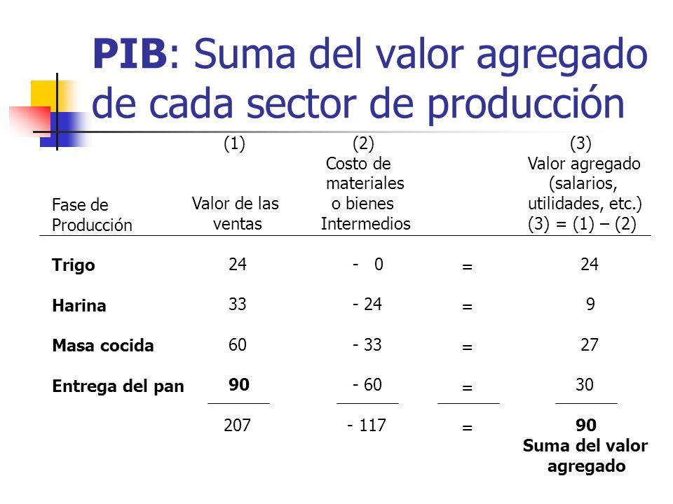 PIB: Enfoque de los ingresos Ingreso o costos como fuente del producto interno bruto ¿Que lo produjo? ¿cuál fue su costo? salarios Rentas Impuestos in