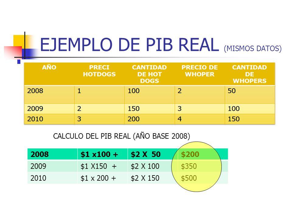 PIB NOMINAL CALCULANDO EL PIB NOMINAL 20081 x100 +2 X 50$200 20092 X150 +3 X 100$ 600 20103 x 2004 X 150$ 1,200