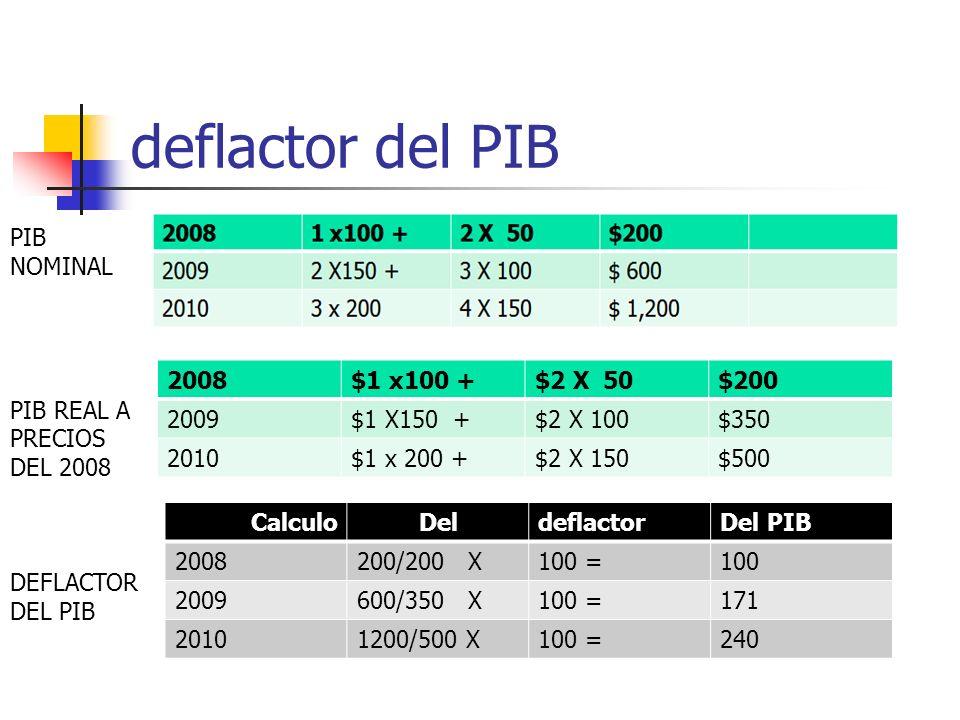 El deflactor del PIB Este indicador no da cantidades producidas, si no los precios de los bienes entre el PIB nominal y el real. Se calcula de la sigu