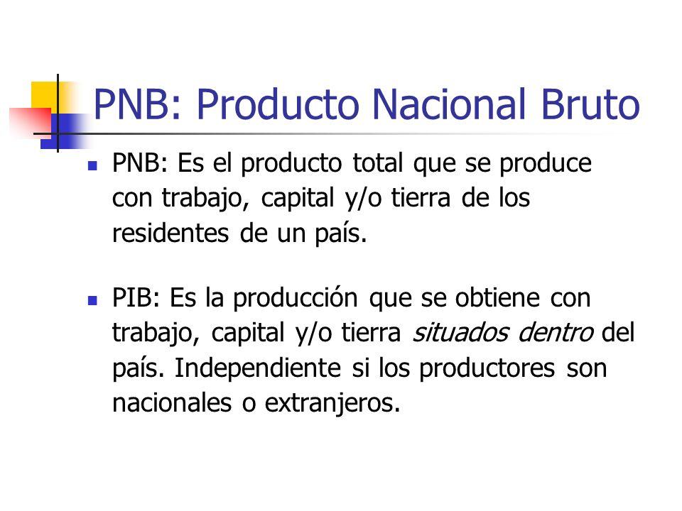 PIN: Producto interno neto Es una medida de producción de un país depreciación Se obtiene: PIB- depreciación= PIN La diferencia entre el PIB y el PIN,