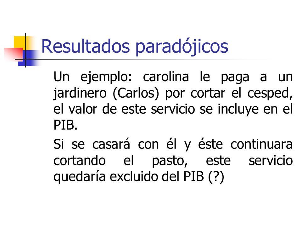 Resultados paradójicos Un ejemplo: carolina le paga a un jardinero (Carlos) por cortar el cesped, el valor de este servicio se incluye en el PIB.