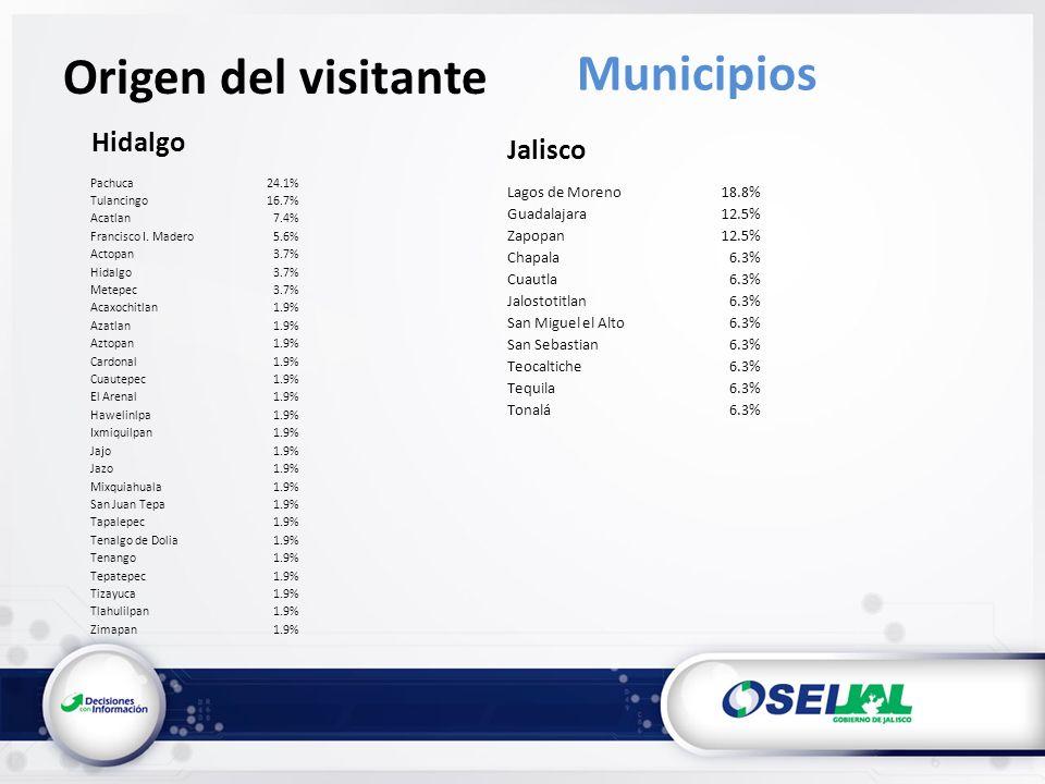 Hidalgo Origen del visitante Municipios Pachuca24.1% Tulancingo16.7% Acatlan7.4% Francisco I.