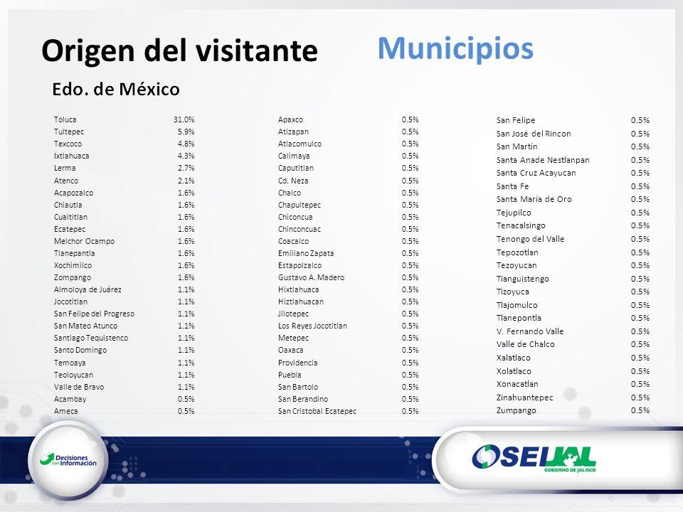 Origen del visitante Municipios Toluca31.0% Tultepec5.9% Texcoco4.8% Ixtlahuaca4.3% Lerma2.7% Atenco2.1% Acapozalco1.6% Chiautla1.6% Cuaititlan1.6% Ecatepec1.6% Melchor Ocampo1.6% Tlanepantla1.6% Xochimilco1.6% Zompango1.6% Almoloya de Juárez1.1% Jocotitlan1.1% San Felipe del Progreso1.1% San Mateo Atunco1.1% Santiago Tequistenco1.1% Santo Domingo1.1% Temoaya1.1% Teoloyucan1.1% Valle de Bravo1.1% Acambay0.5% Ameca0.5% Apaxco0.5% Atizapan0.5% Atlacomulco0.5% Calimaya0.5% Caputitlan0.5% Cd.